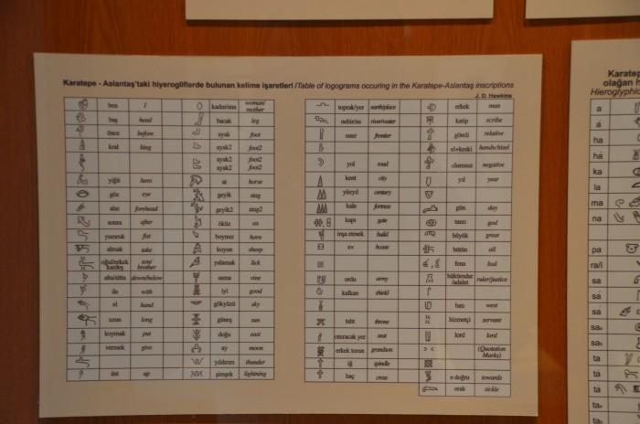 Tablica wyjaśniająca znaczenie luwijskich hieroglifów odkrytych na terenie Karatepe